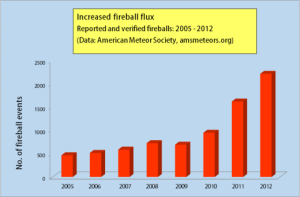 fireballs-yearly-chart-bar-graph