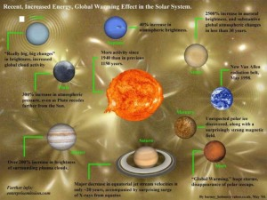 Solar System Changes graphic